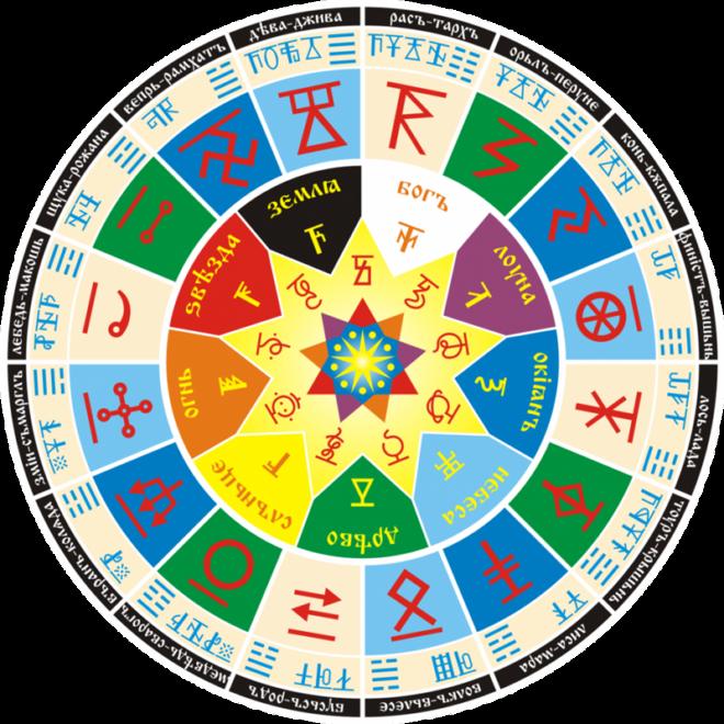 Круг Сварога — небесный путь, по которому движется Солнце, проходя 16 чертогов