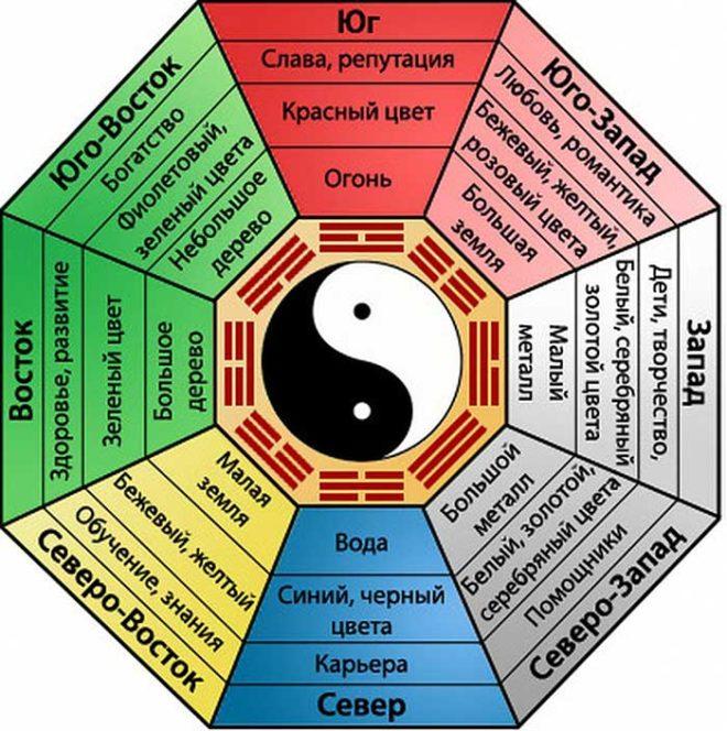 Схема Багуа